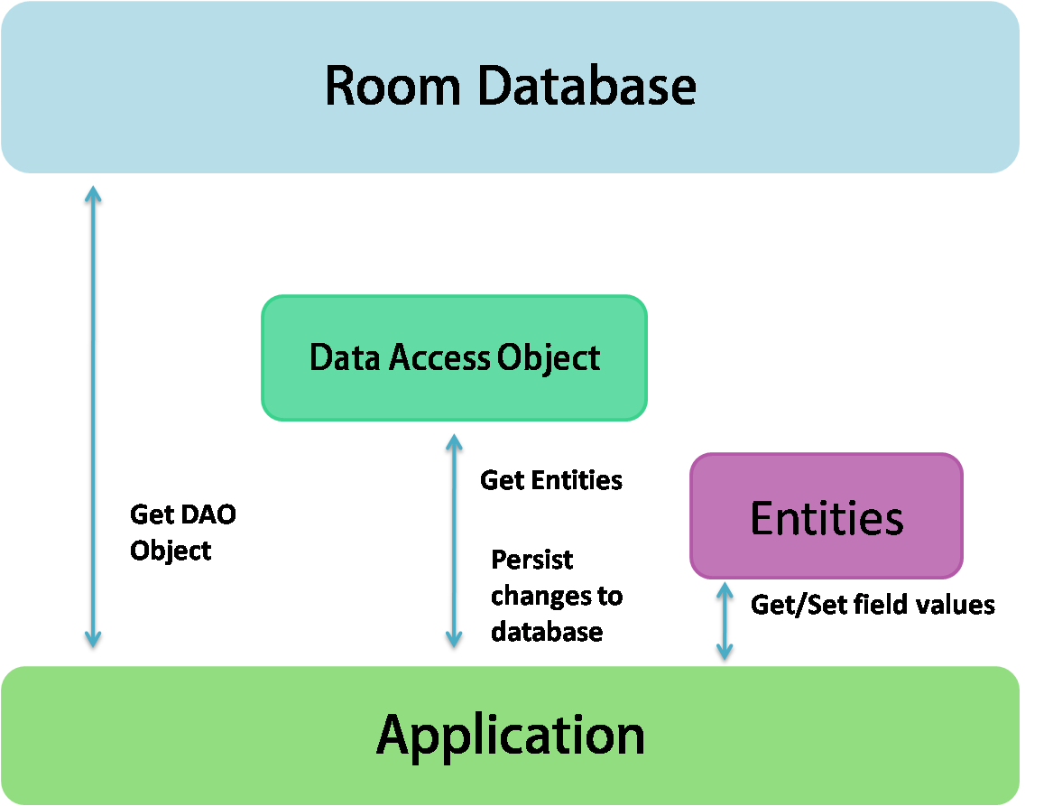 How to Make an Android Notes App With Room Database