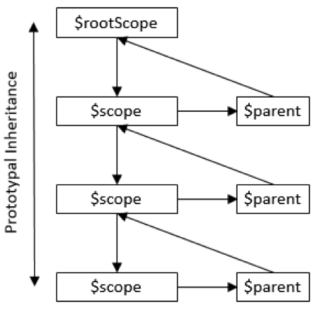 AngularJS Models: The Scoop on Scopes | Pluralsight