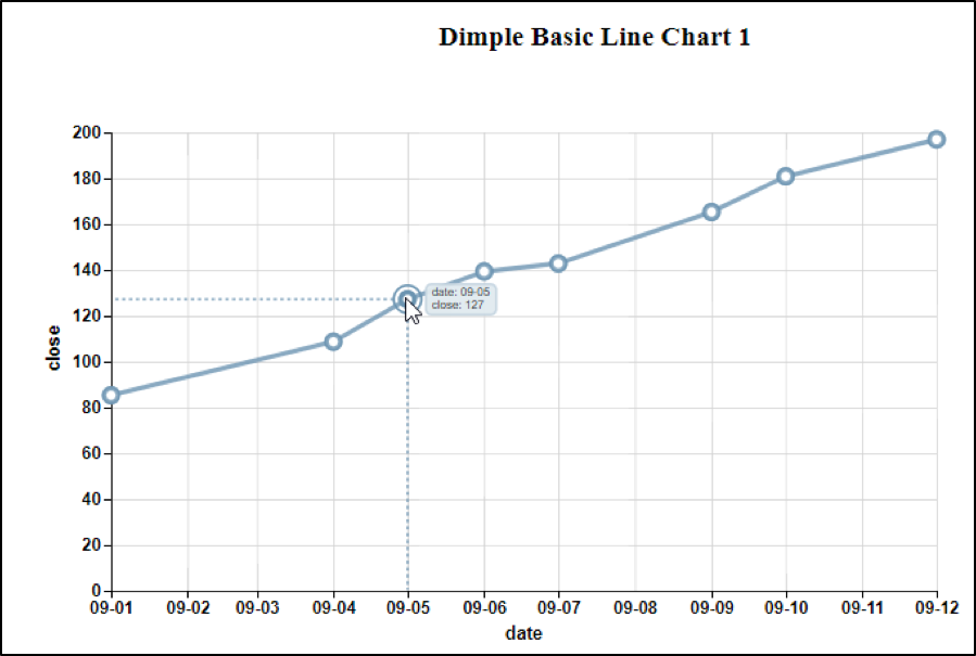 Dimple Magic Released