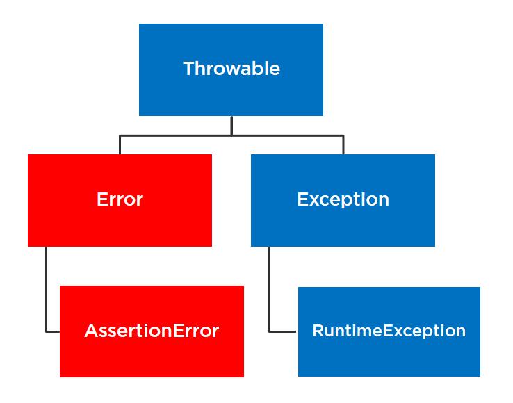 AssertionError class hierarchy
