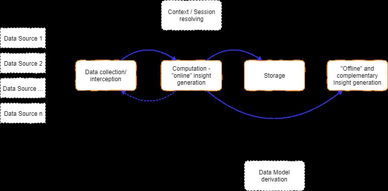 Big Data Model
