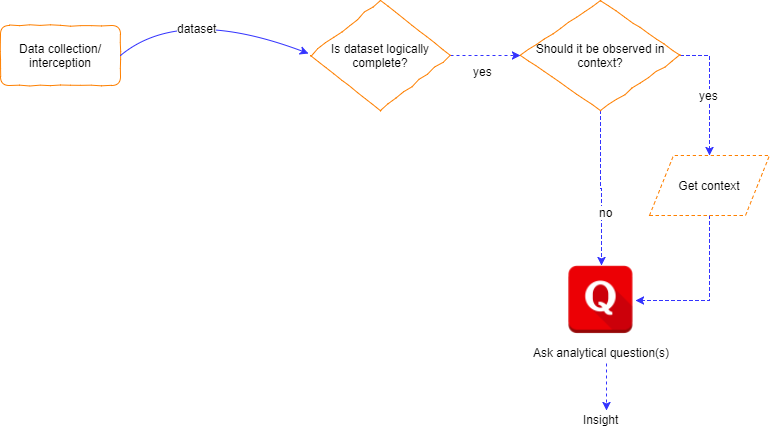 Computation Process