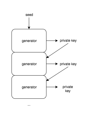 The Bitcoin Cryptography & Bitcoin Algorithm | Pluralsight