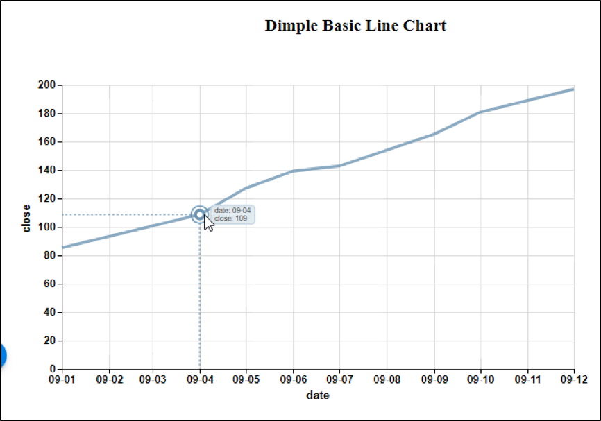 Comparison of D3 and Dimple Code for Line Charts | Pluralsight