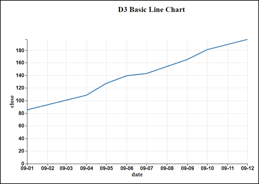 Comparison Of D3 And Dimple Code For Line Charts Pluralsight