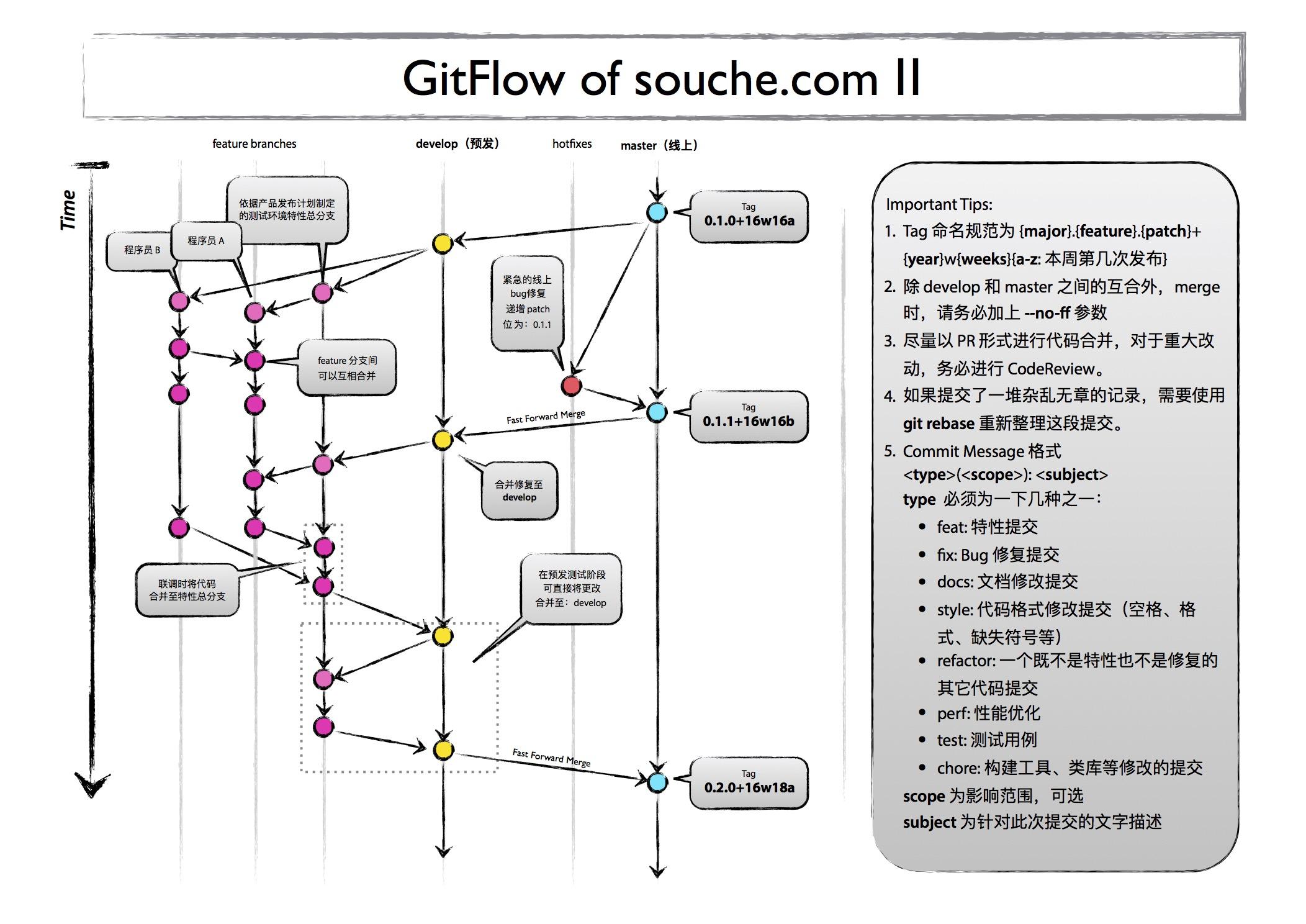 GitFlowV2 Of souche