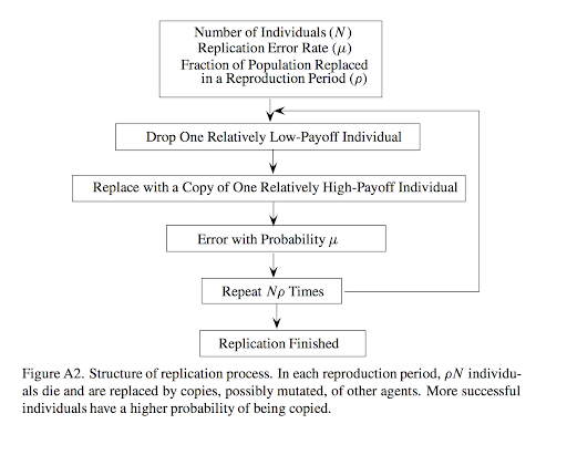 Figure A2: Structure of replication process.