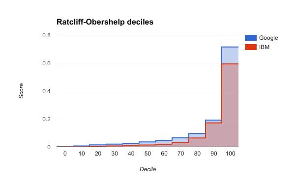 Ratcliff score deciles