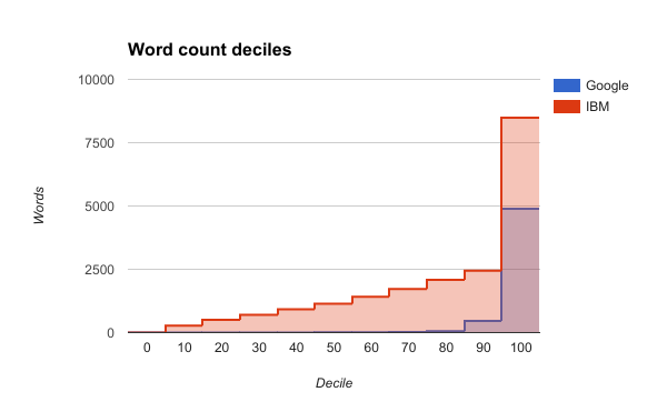 Word count deciles