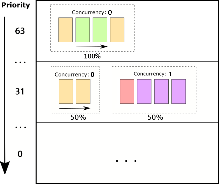 Priority Levels and Concurrency