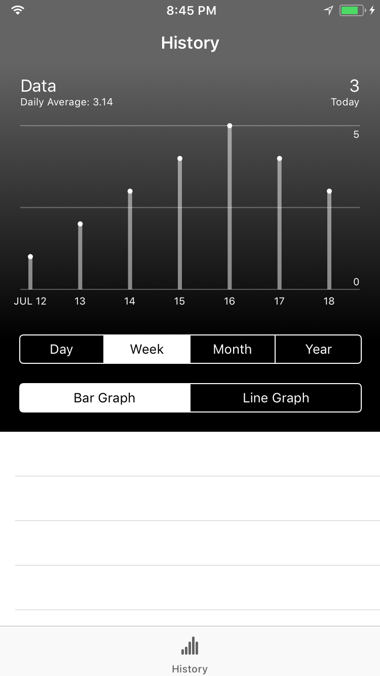 UIGraphView Bar Graph
