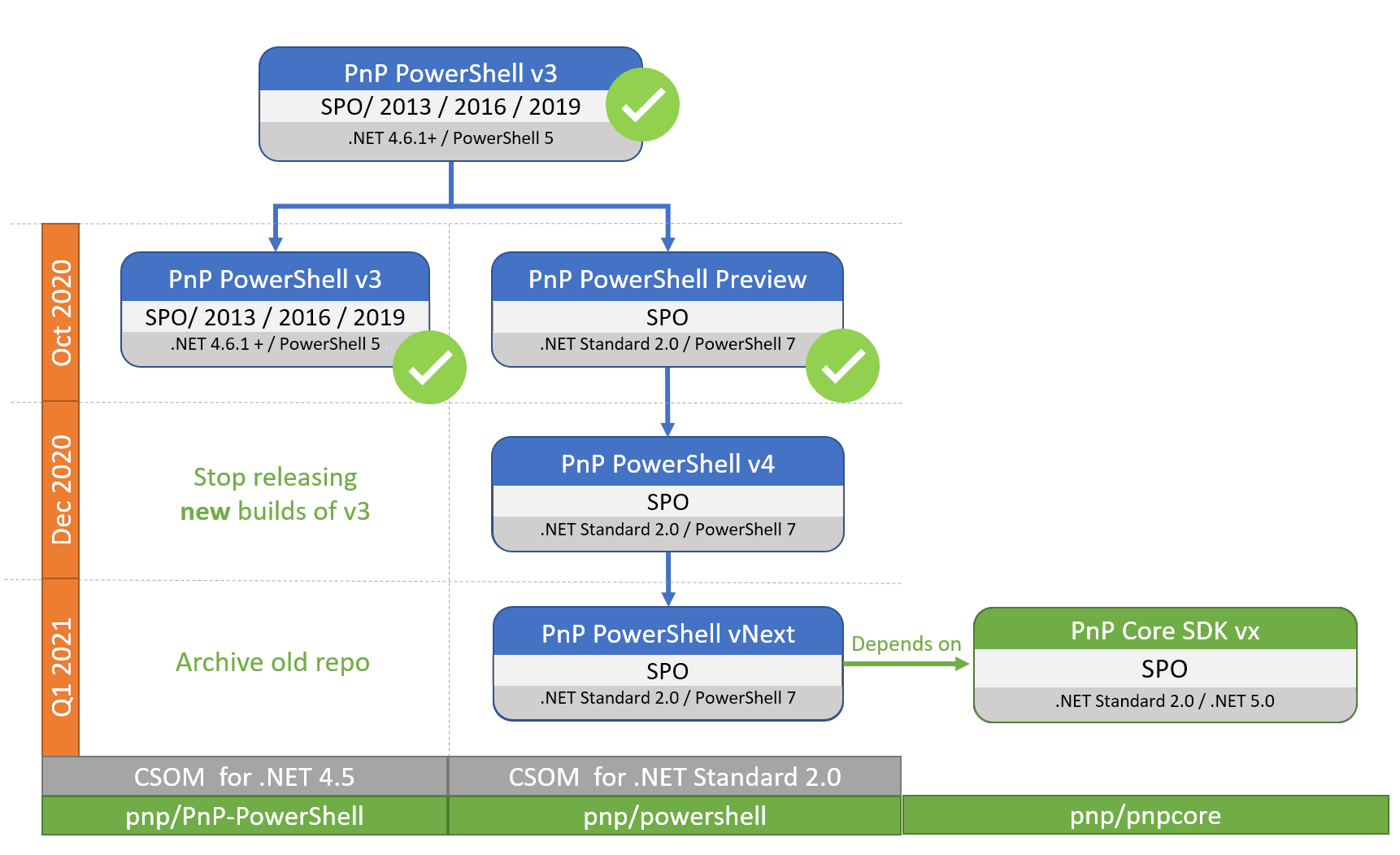 PnP PowerShell RoadMap