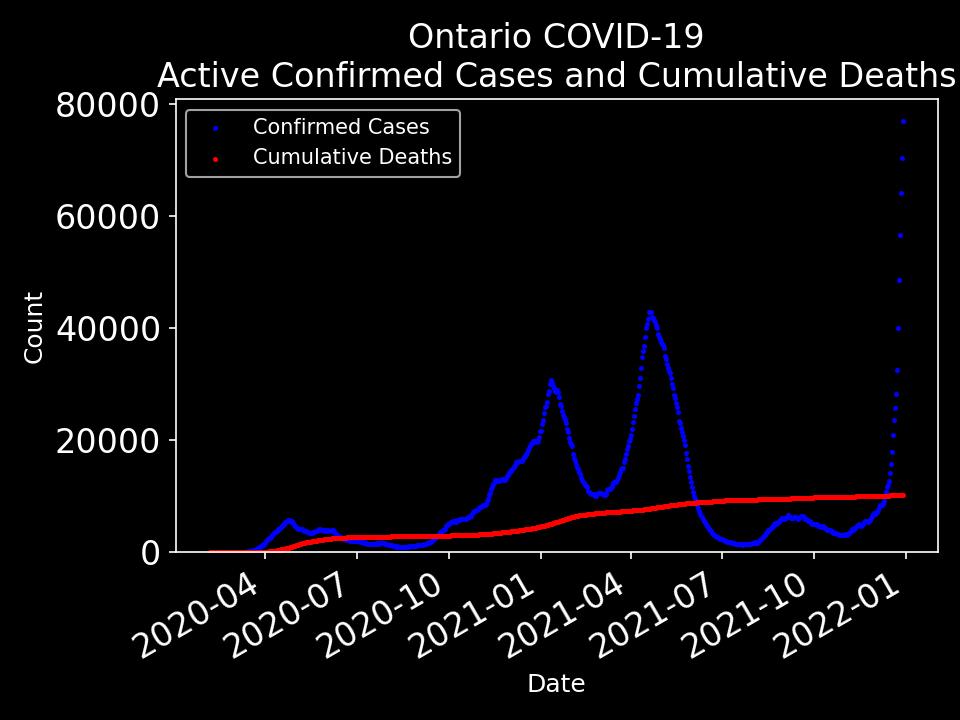 Ontario COVID-19
