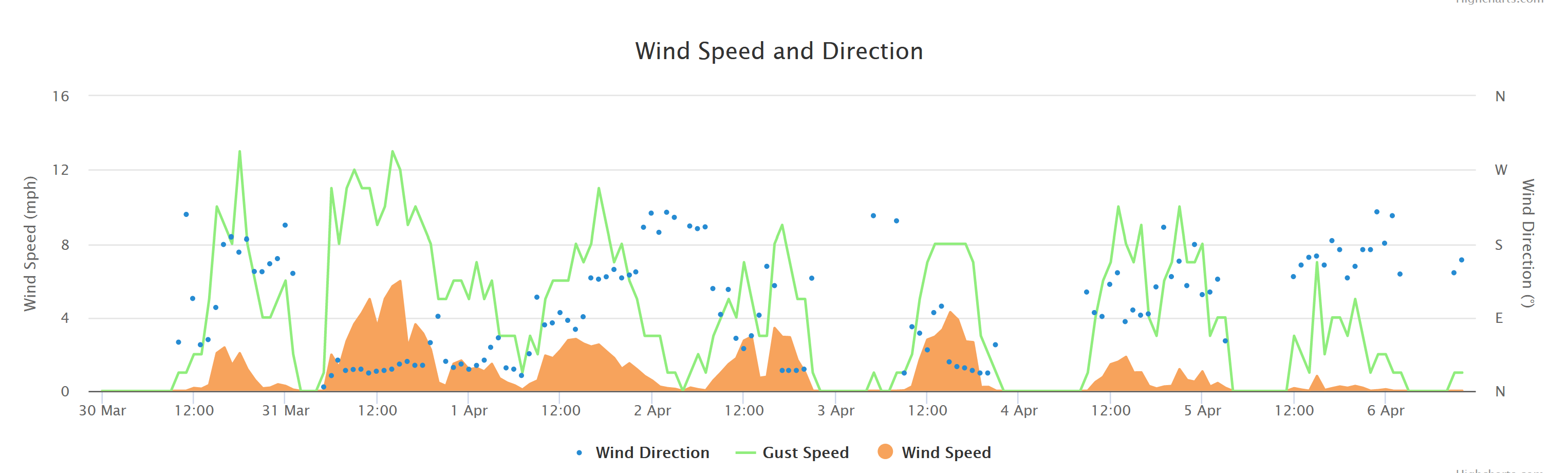 Wind Plot