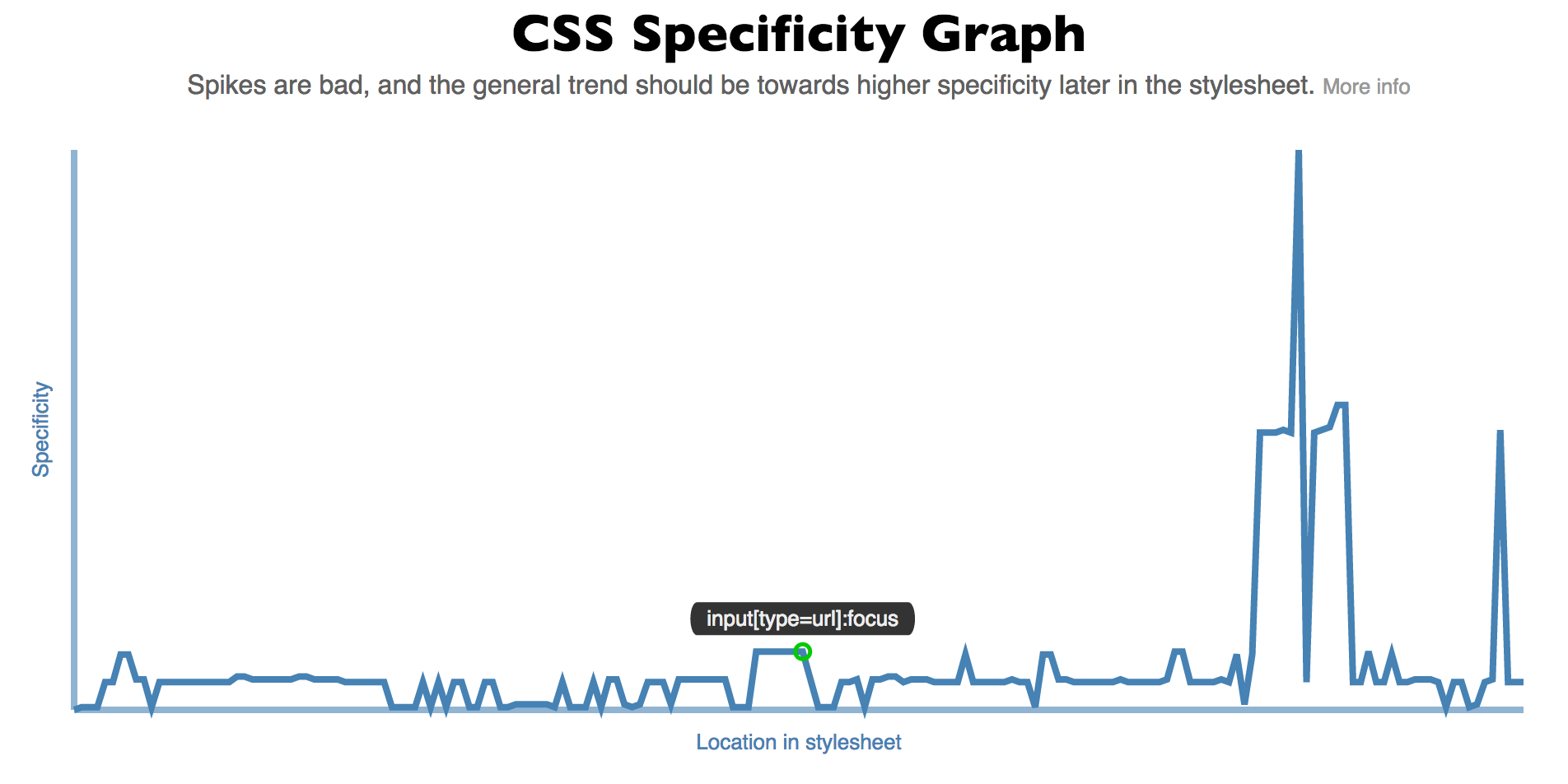 GitHub - pocketjoso/specificity-graph: Generate interactive