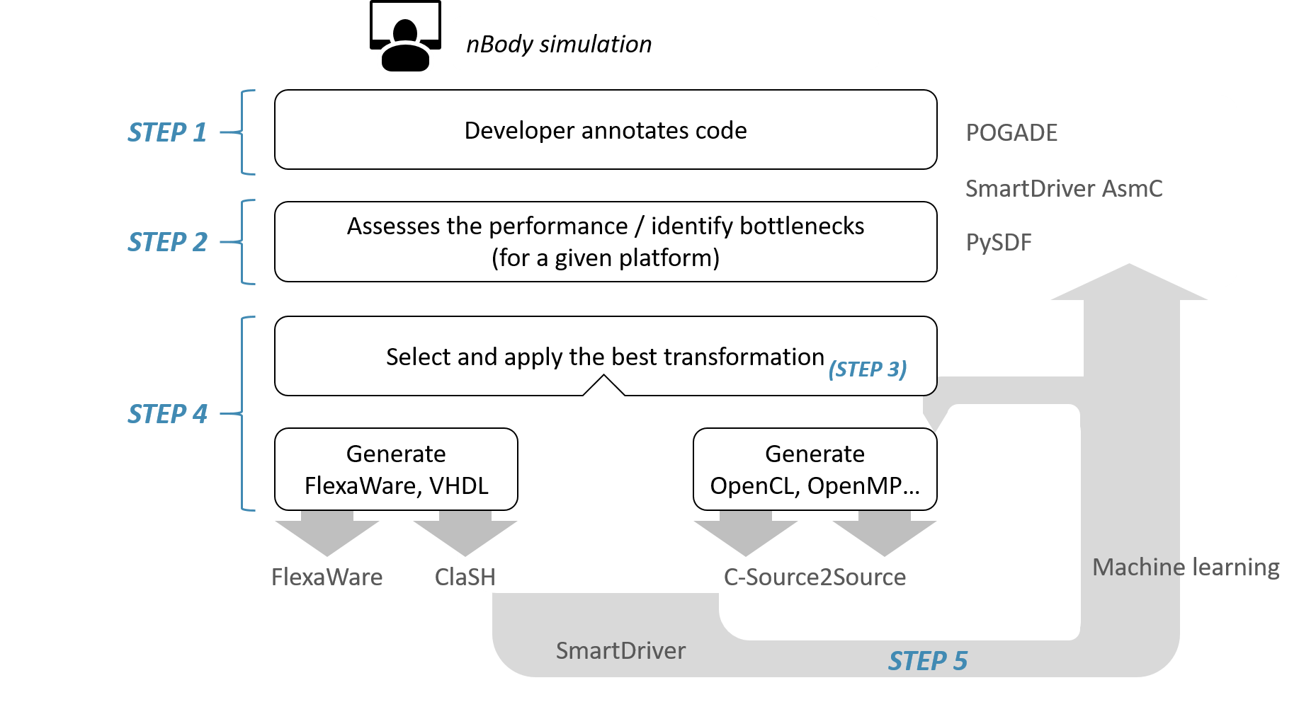 Lifecycle of the demo