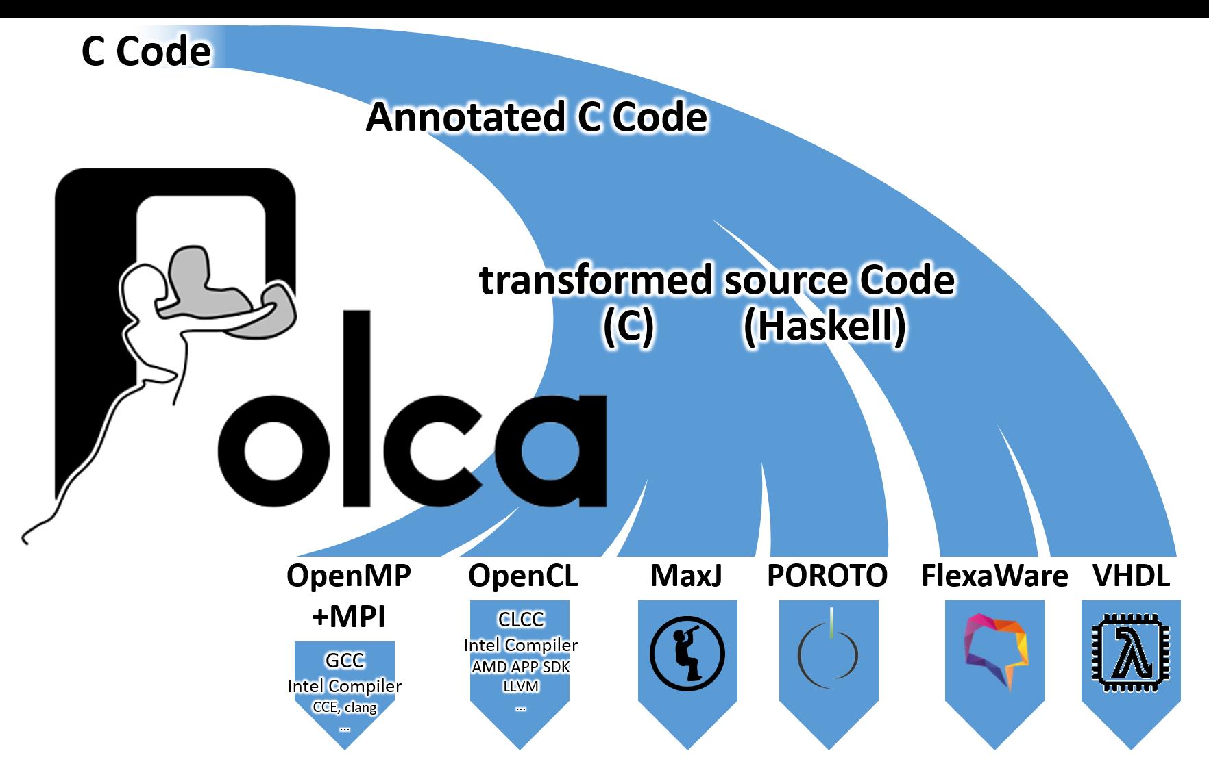 POLCA lifecycle