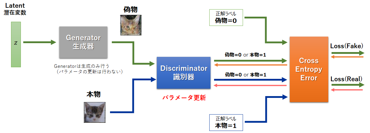 Discriminator-Training