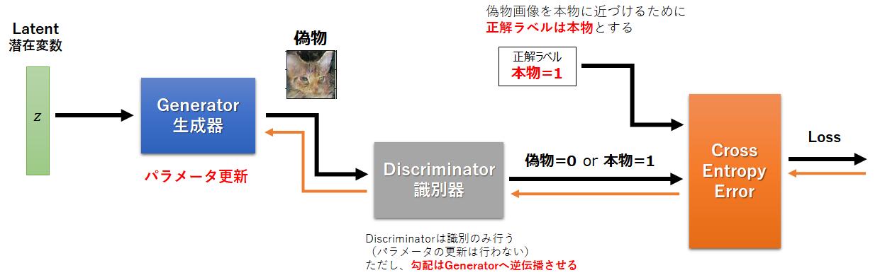Generator-Training