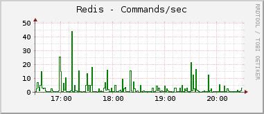 Commands/sec