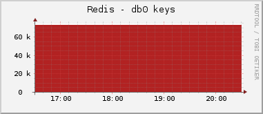 db0 keys