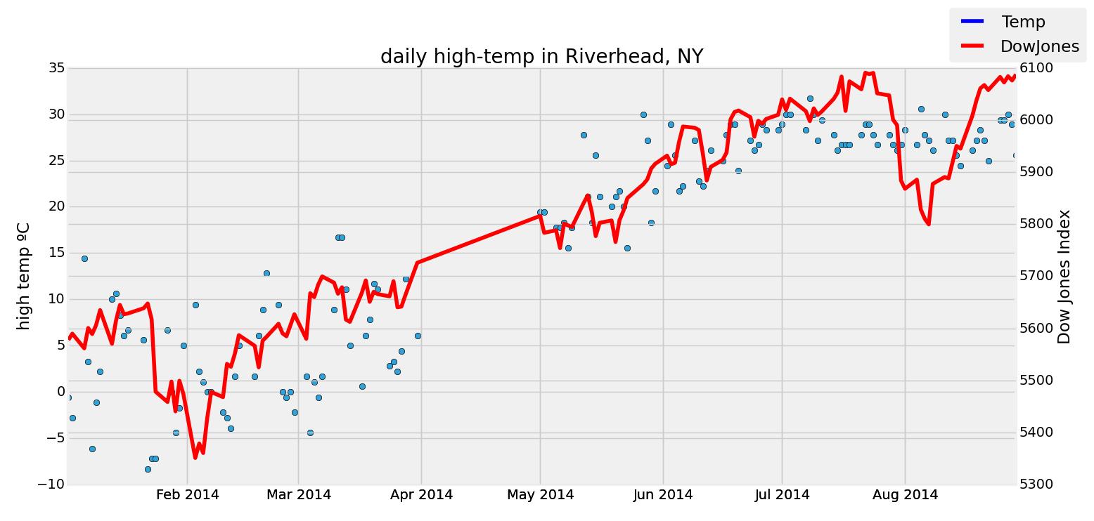 Riverhead, NY correlation