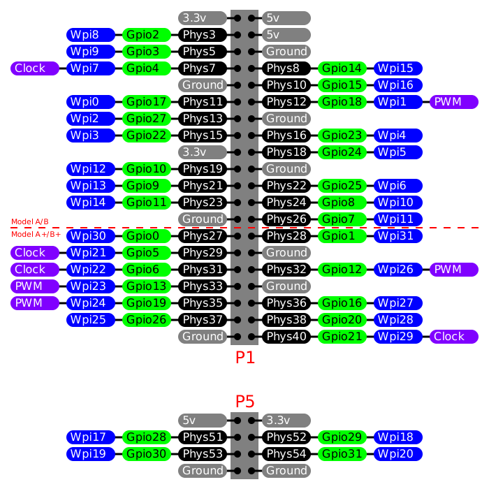 wiringpi access gpio pins on raspberry pi via wiringpi library rh hackage haskell org 4U8-10 Pin Diagram 741 Pin Diagram