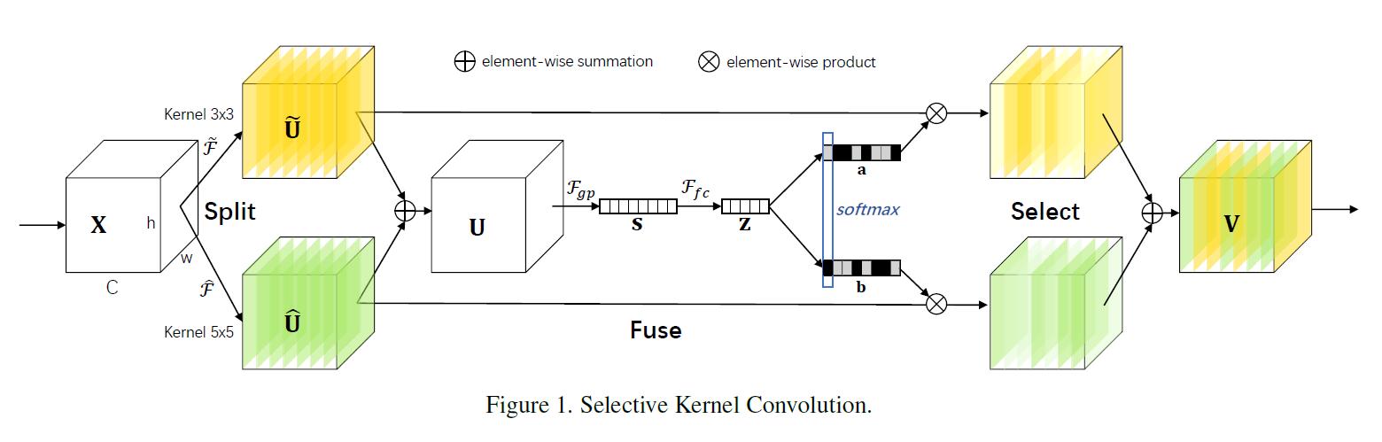 Slective Kernel Module