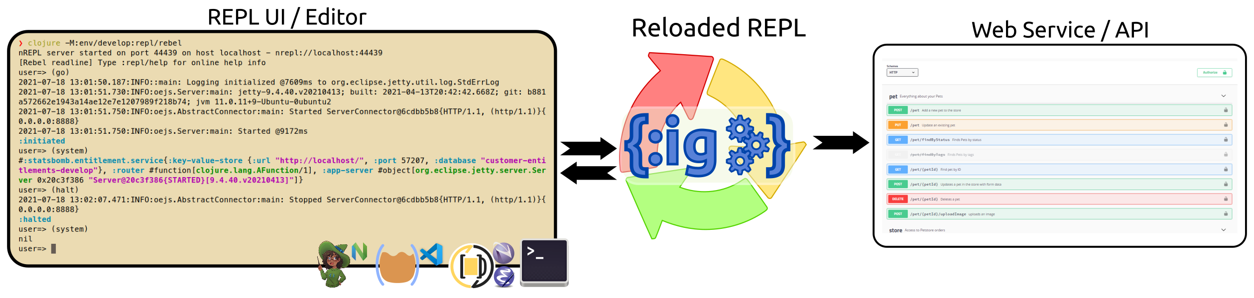 Reloaded REPL with Integrant REPL