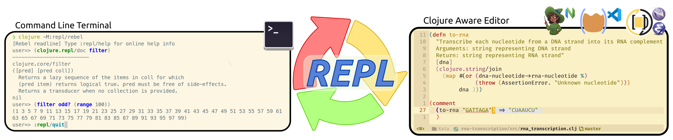 Clojure aware editors