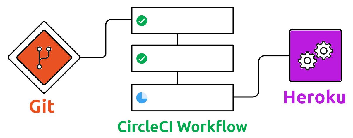 Continuous integration workflow - simple concept