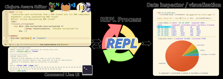 Clojure repl driven development using Clojure aware editor