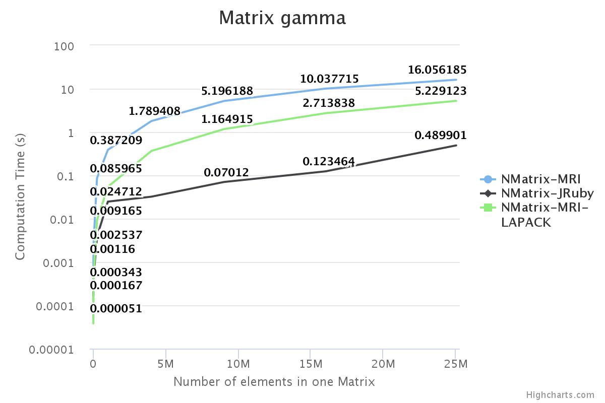 Alt Gamma operator