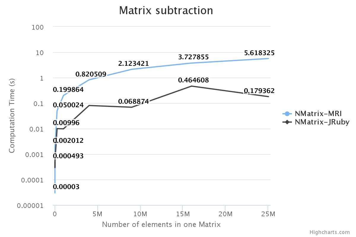 Alt Matrix Subtraction