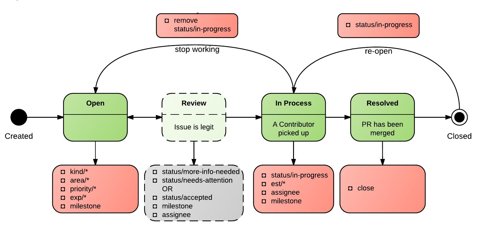 issue Workflow