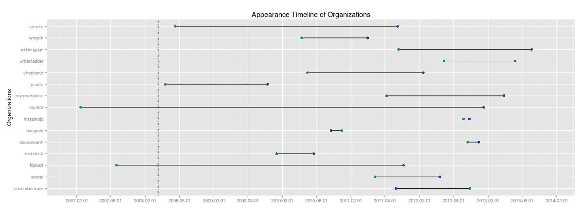 Apperance-Timeline