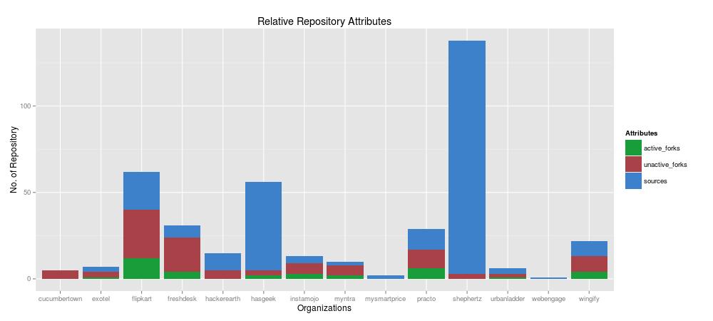 Repository-Attributes