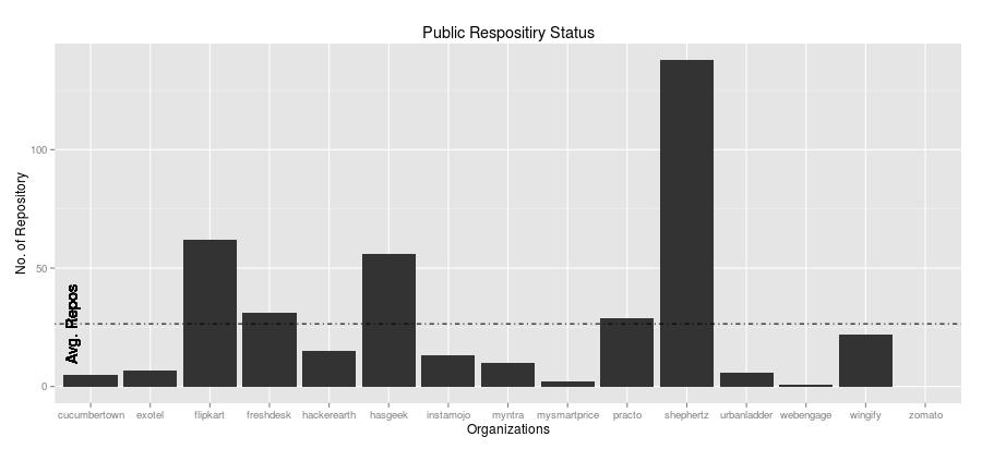 Public-Repository-Count