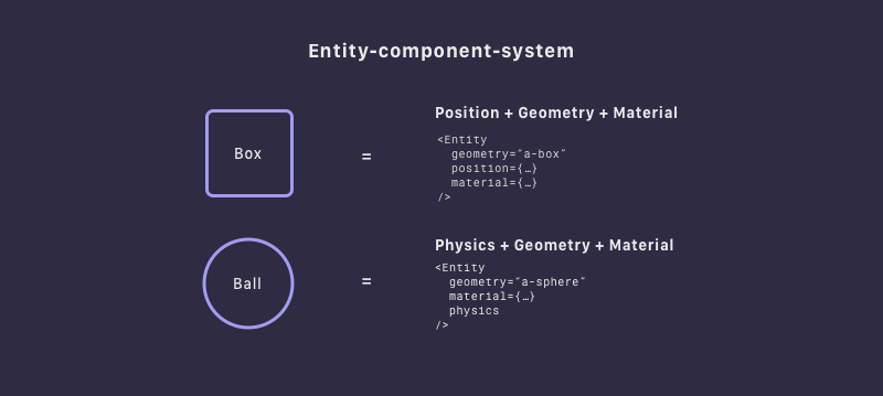 Entity-component-system