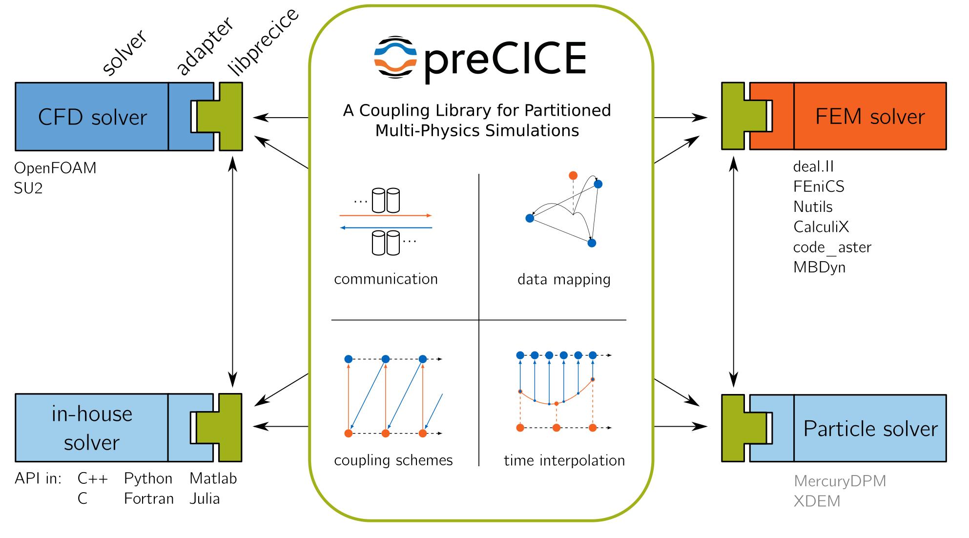 preCICE overview