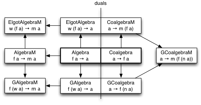 algebras and coalgebras