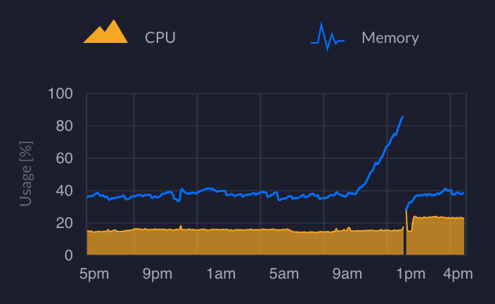 Memory goes up, until it crashes
