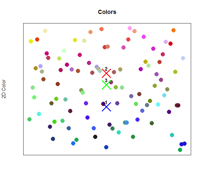 3 Detected Clusters Within Colors