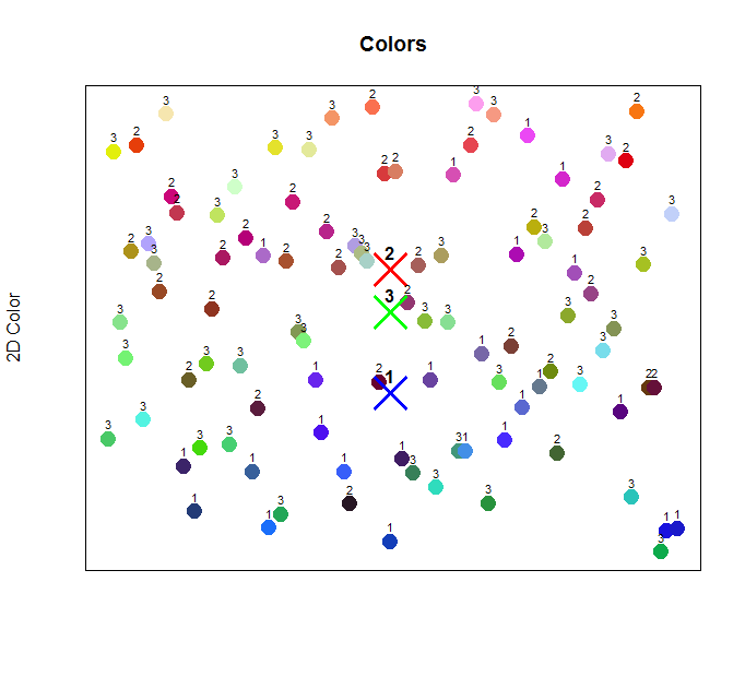 Assigning Colors to a Cluster