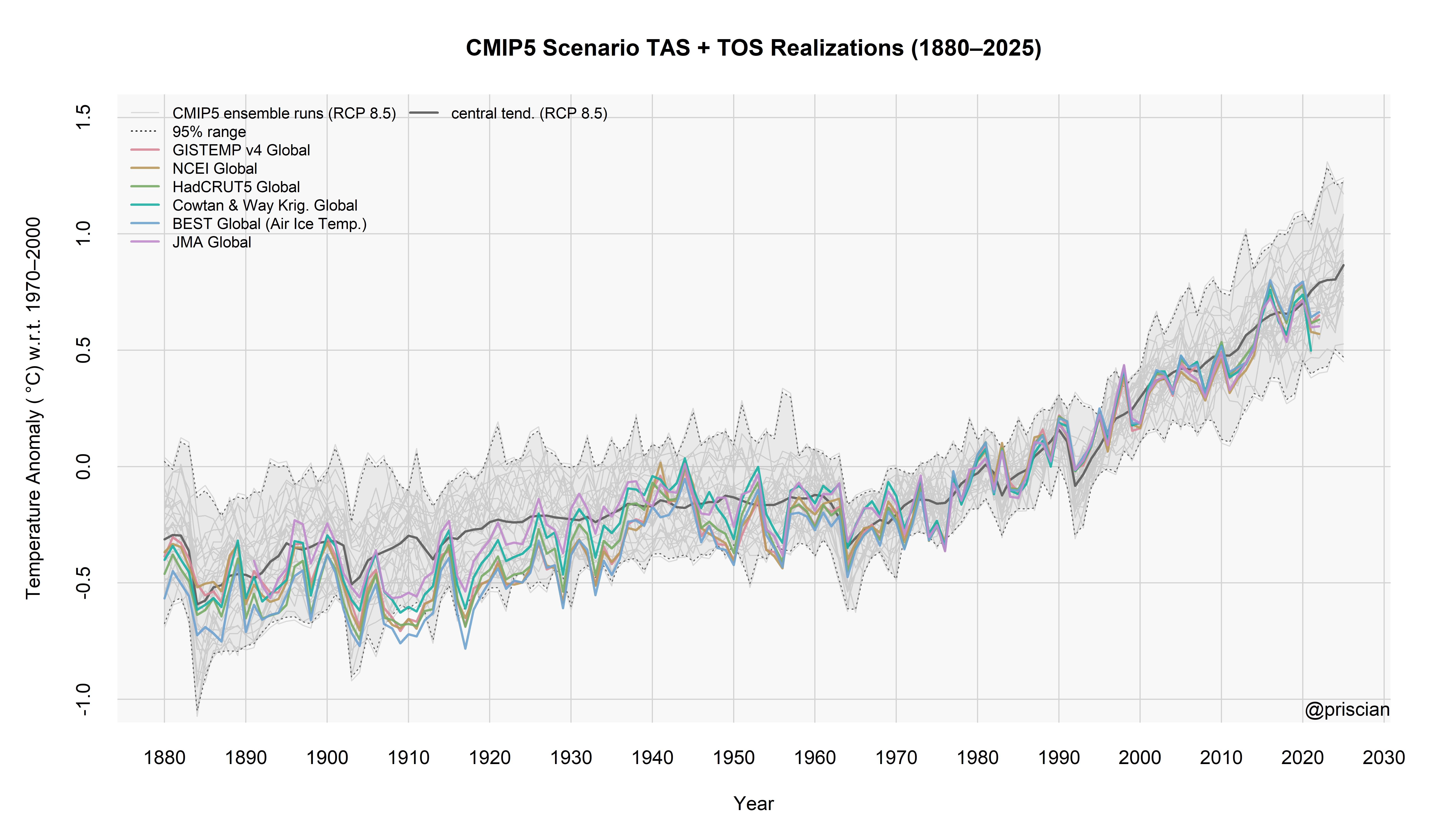 CMIP5 RCP 8.5 TAS + TOS scenario realizations compared to the major land+SST series.