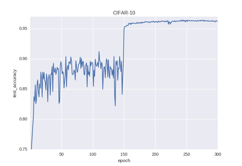 CIFAR-10