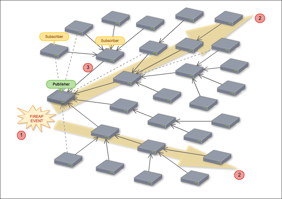 Fireap Task Propagation Illustration
