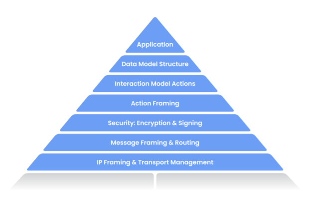 CHIP Stack Architecture