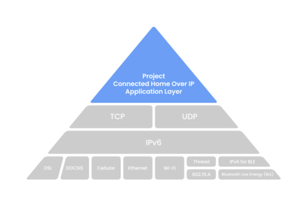 CHIP Architecture Overview
