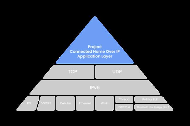 CHIP_IP_pyramid.png